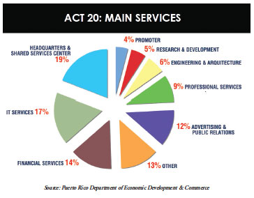 Services act 20